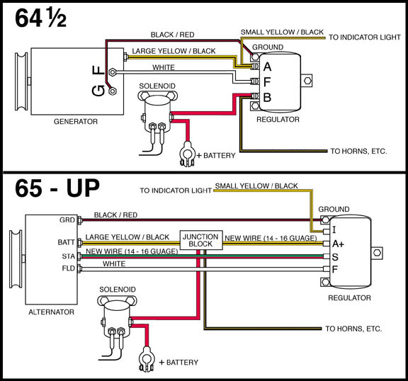 GENERATOR generator to alternator conversion 1965 thunderbird alternator wiring diagram at crackthecode.co